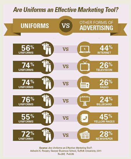 uniforms-are-effective-marketing